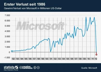 Microsoft-Zahlen