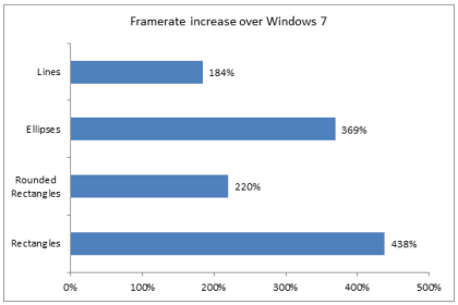 Windows 8: Grafik-Hardware-Beschleunigung