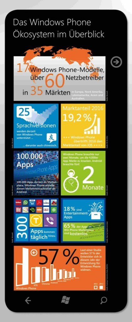 Windows Phone 7.5 Geburtstag Infografik
