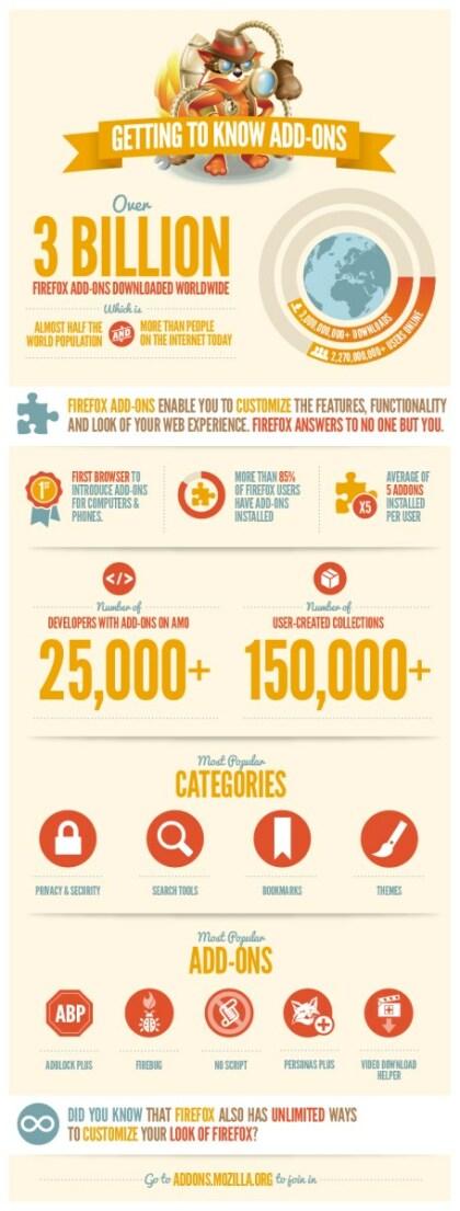 Firefox: 3 Millionen Add-On-Downloads