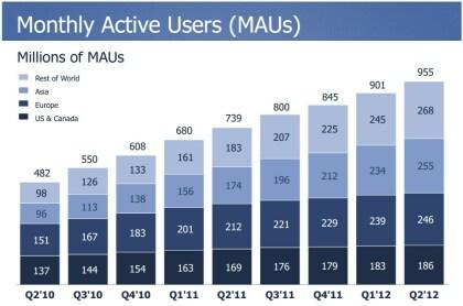 Facebook Q2 2012