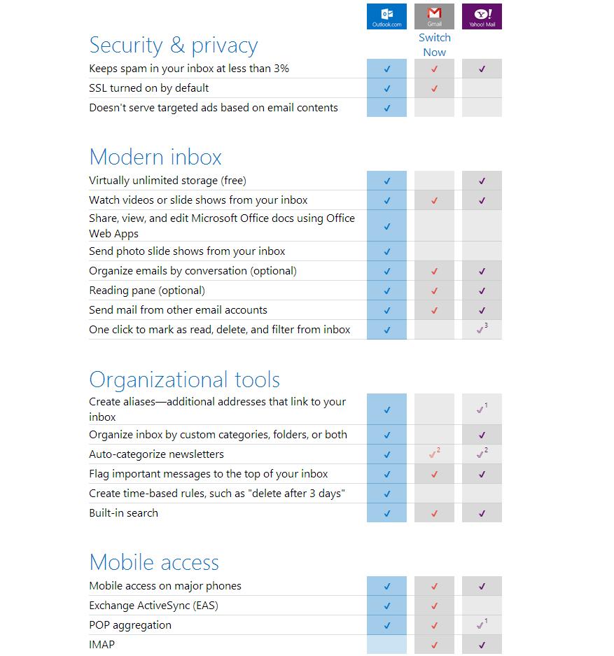 Outlook.com: Vergleich mit Gmail und Yahoo Mail - WinFuture.de
