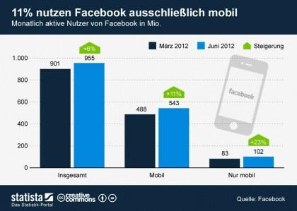 Facebook: Mobile Nutzung