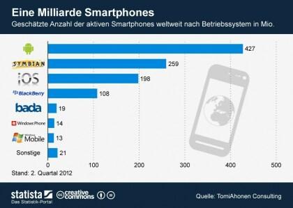 Installationsbasis Smartphones