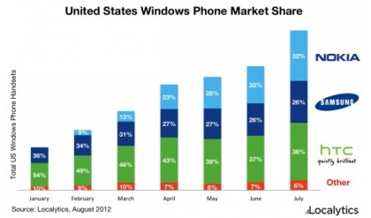 Windows Phone-Marktanteile