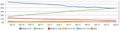 Betriebssystem-Marktanteile im August