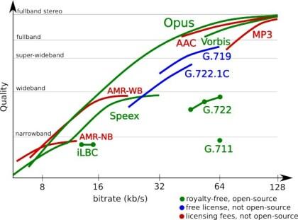 Opus-Codec im Vergleich