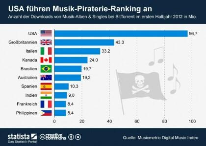 Musik: BitTorrent-Downloads