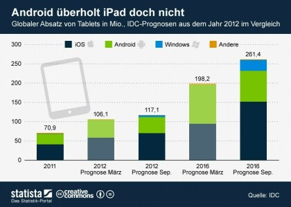 IDC-Prognose zum Tablet-Markt