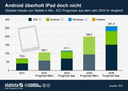 IDC-Prognose zum Tablet-Markt