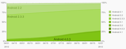 Android-Versionsverteilung
