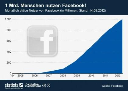 Facebook: Eine Mrd. Menschen nutzen Facebook