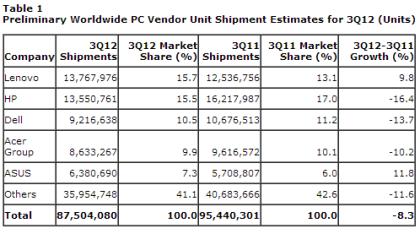 PC-Hersteller Q3 2012
