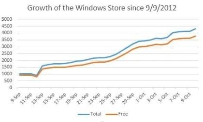 4000+ Apps im Windows Store