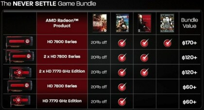 AMD Never-Settle-Bundle