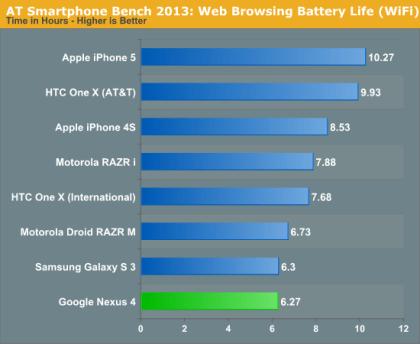 LG Nexus 4 Benchmarks