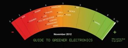 Greenpeace IT-Umwelt-Report 2012