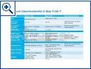 """Intel Atom """"Bay Trail-T"""" - Bild 2"""