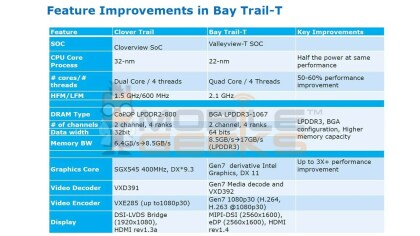 "Intel Atom ""Bay Trail-T"""