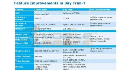 "Intel Atom ""Bay Trail-T"""