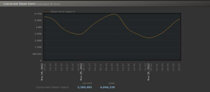 6 Mio. Steam-User
