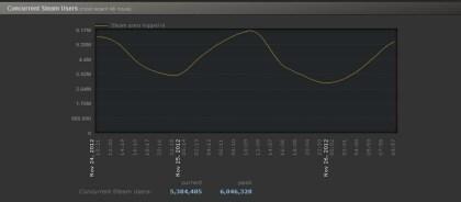 6 Mio. Steam-User