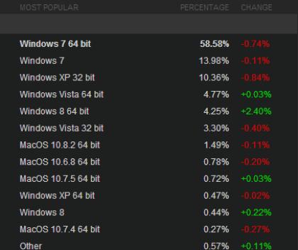 Windows-8-Nutzung auf Steam