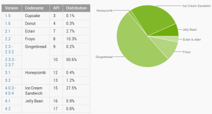 Android-Verbreitung Dezember 2012