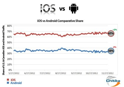 Web-Traffic: iOS vor Android