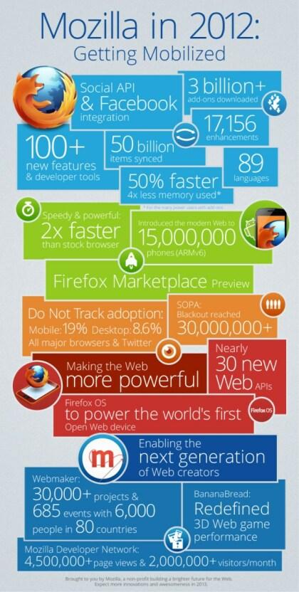 Mozilla Infografik - 2012