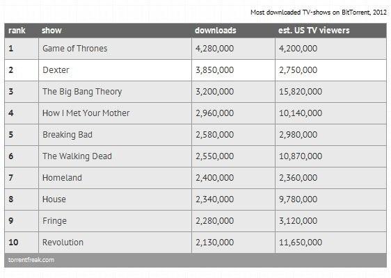 Torrentfreak Charts 2012