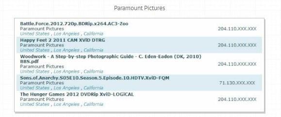 Filmstudios Torrent-Downloads