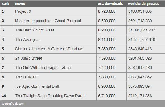 Torrent-Film-Downloads 2012