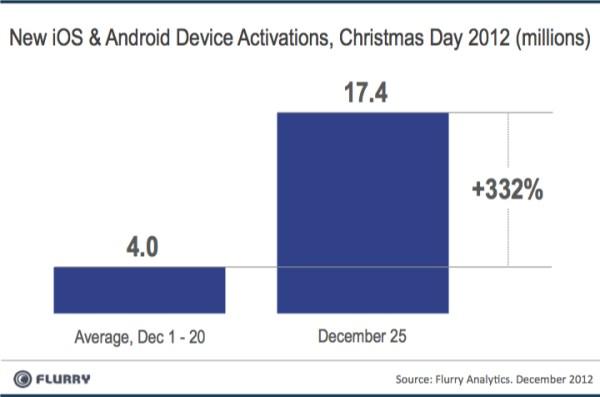 iOS & Android: Weihnachten 2012