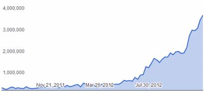 Google: DMCA-Beschwerden 2012