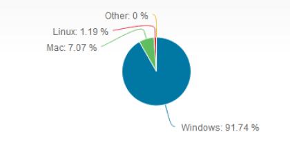 OS-Marktanteile Dezember 2012