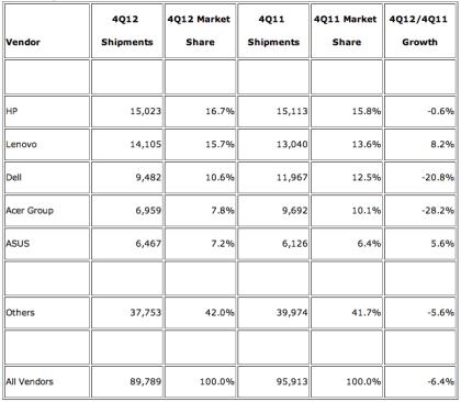 IDC: PC-Markt Q4 2012 weltweit