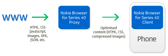Funktionsweise des Nokia Xpress-Browsers