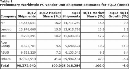 Gartner PC-Markt Q4 2012
