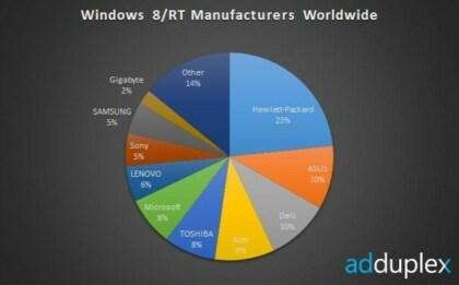 AdDuplex - Weltweite Nutzung von Windows 8/RT