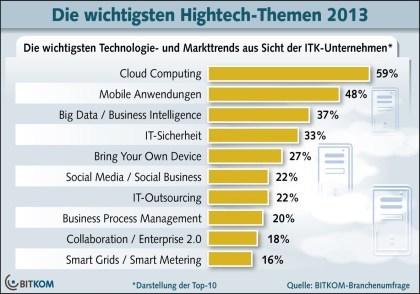 Bitkom: IT-Trends 2013