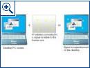 Fujitsu: Dateitransfer per Video