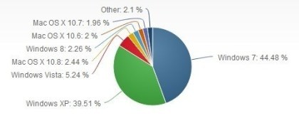 OS-Marktanteile Januar 2013