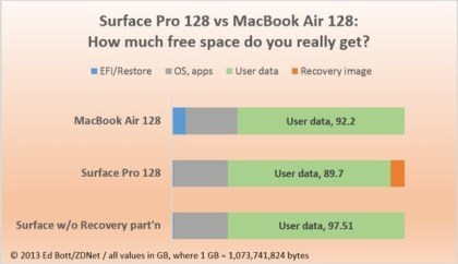 Surface Pro 128 vs. MacBook Air 128