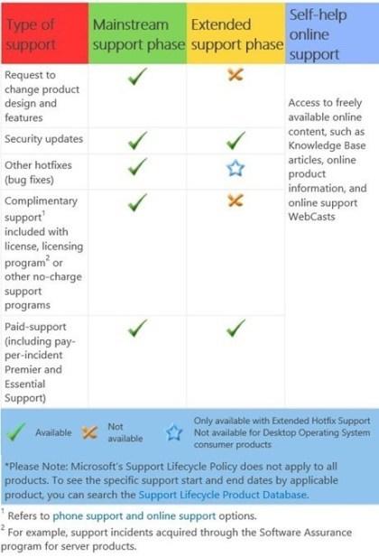 Windows 7: Support-Übersicht