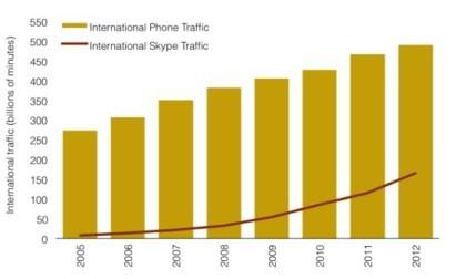 Vergleich Skype mit klassischer Telefonie