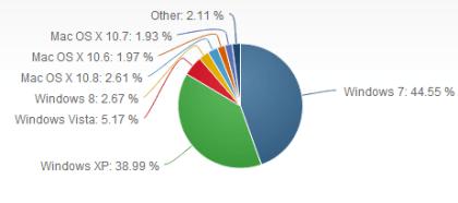 OS-Marktanteile Februar 2013