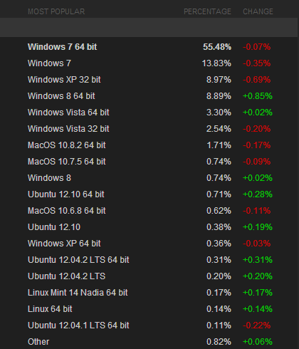 Steam: Windows 8 überholt XP 02/2013