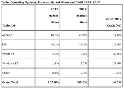 IDC-Voraussagen zum Tablet-Markt