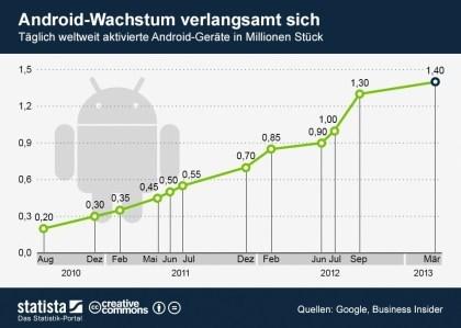 Marktanteile Android und Smartphone-Hersteller